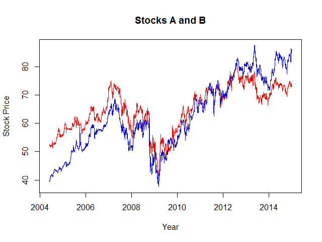 Prices of Stocks A and B